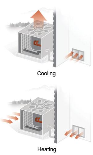 heating  u0026 cooling